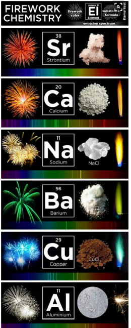 Image firework chemistry
